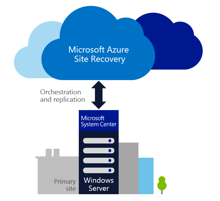 Azure Site Recovery 24.11.