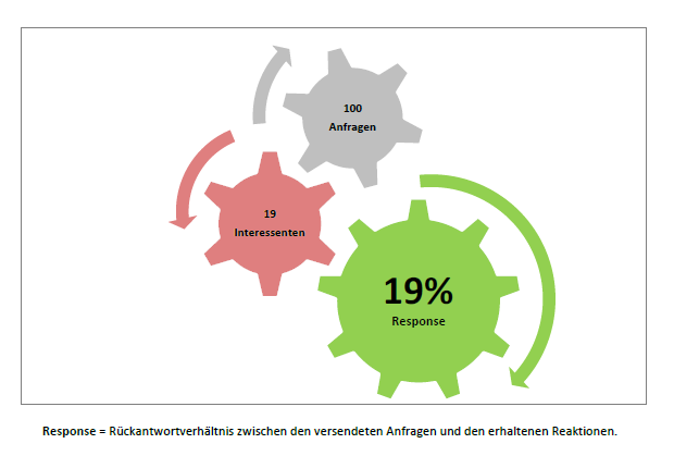 5. Messbare Resultate Nur messbares Marketing, ist