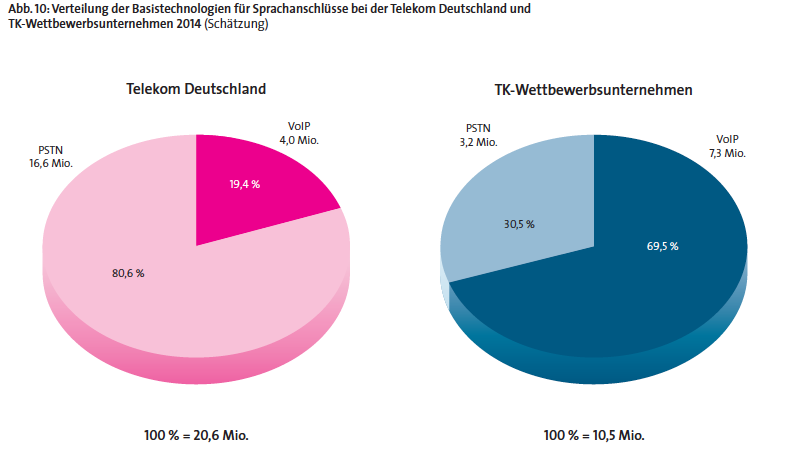 ALL IP Motive oder Problem der Deutschen Telekom?