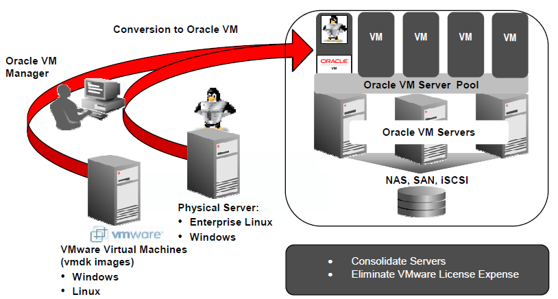 Migrationsszenarien von VMware direkter Import der vmdk-files als VDisk via HTML Transfer der Diskfiles in ein