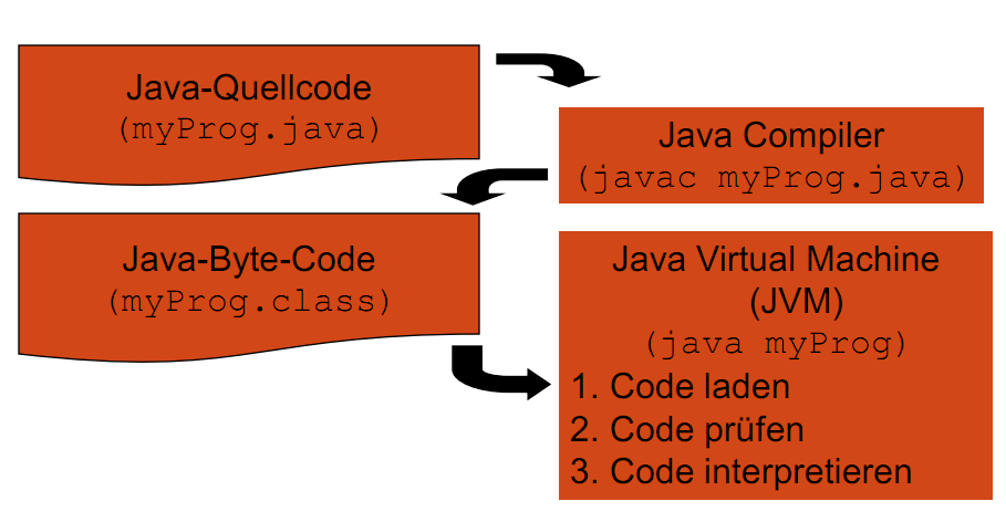 0.2 Funktionsweise 10 Java