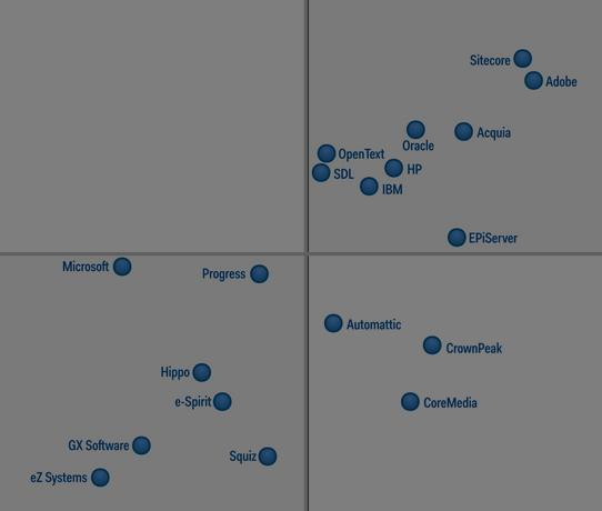 Gartner Magic Quadrant Quelle: