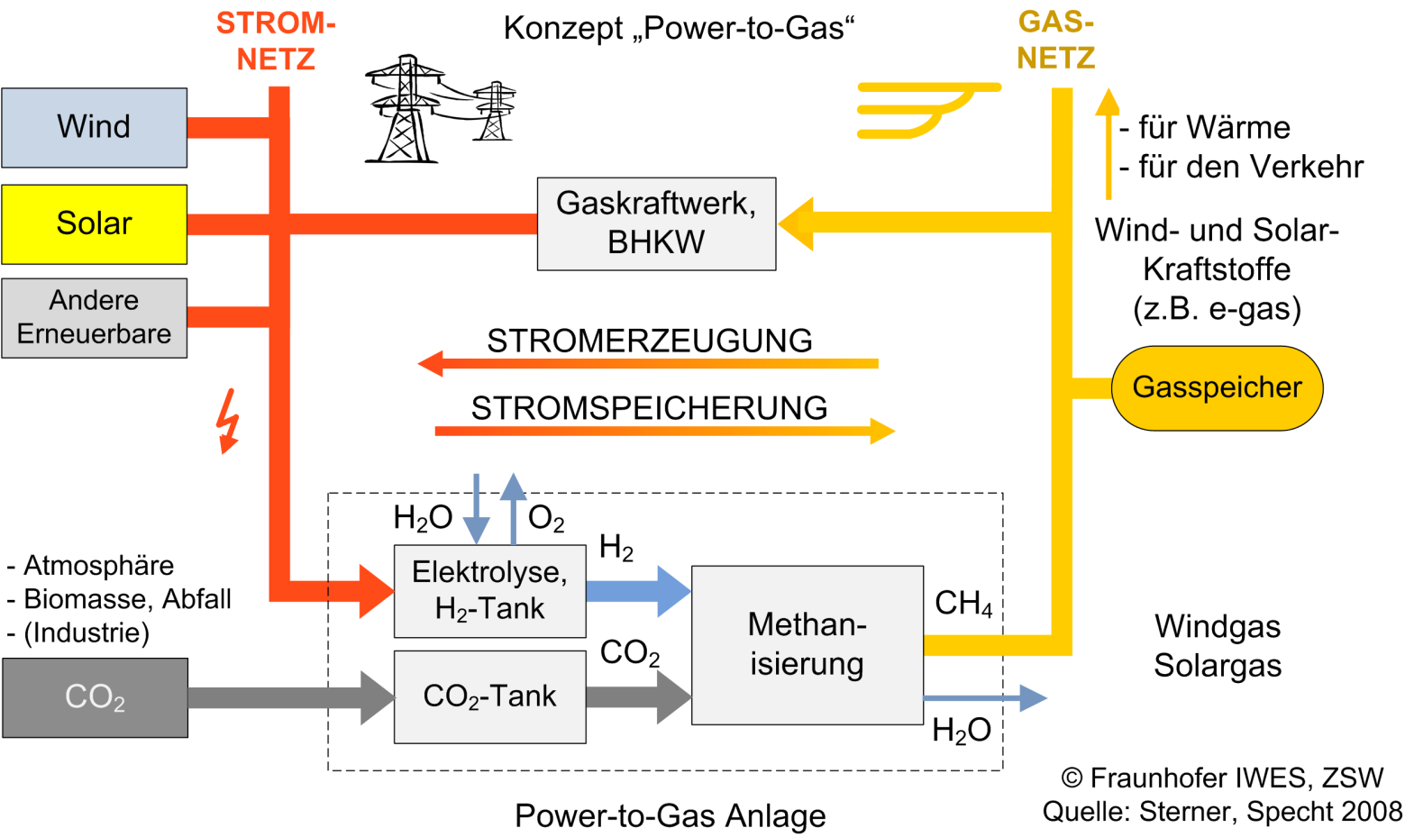 Power-to-Gas als