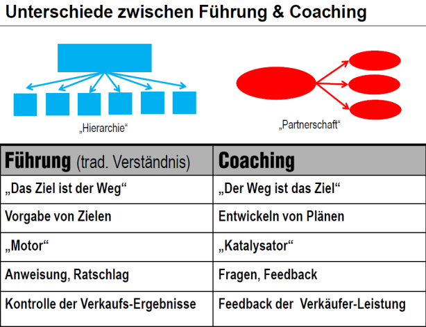 Coaching als Instrument