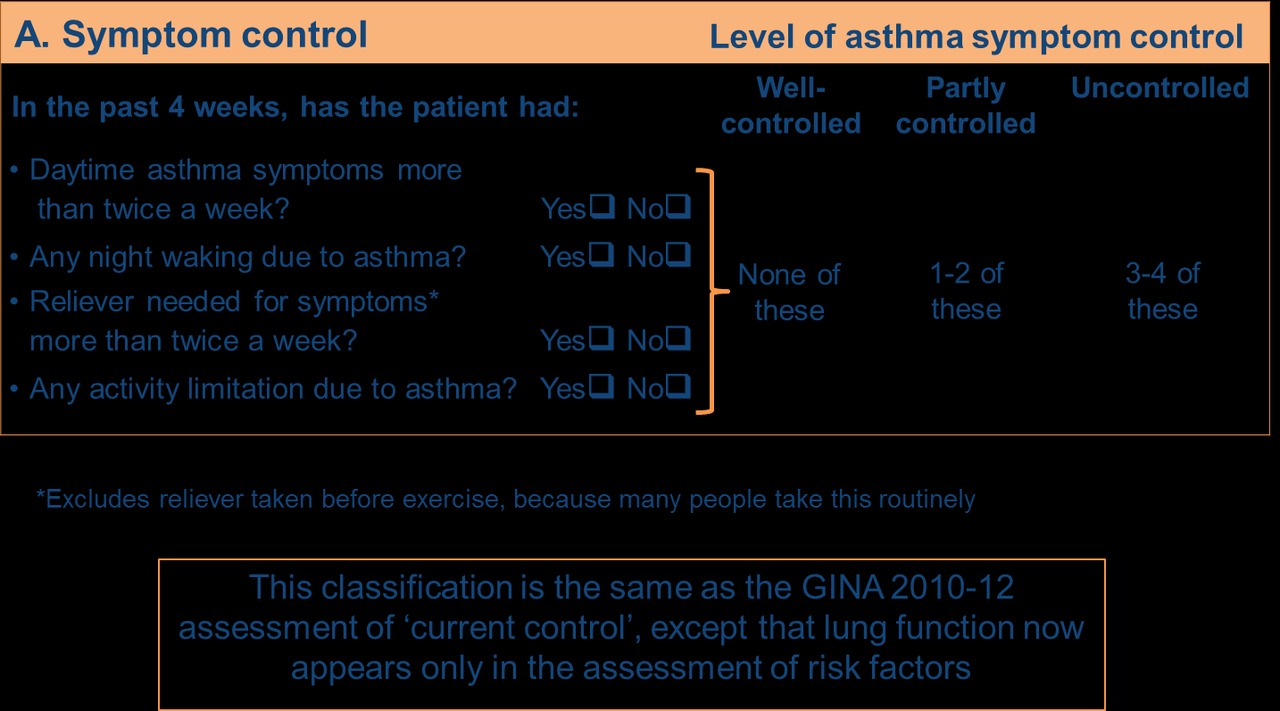 GINA assessment of asthma control GINA