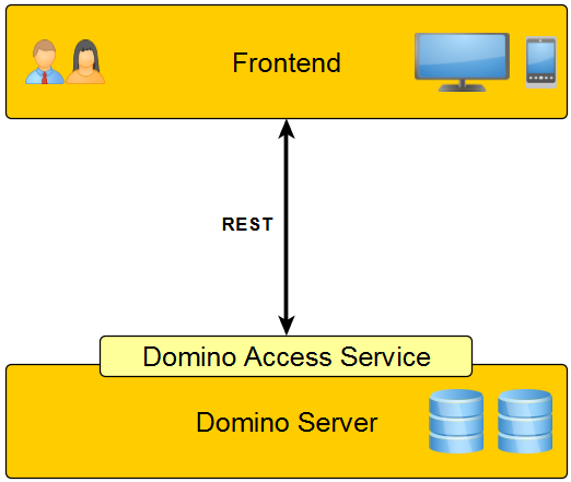 Domino Access Services Zugriff mit