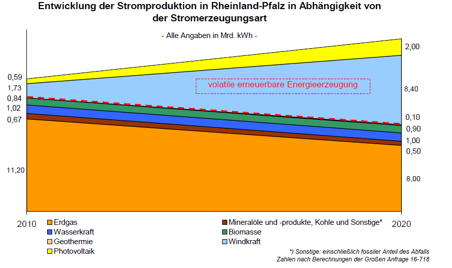 Stromproduktion in Rheinland-