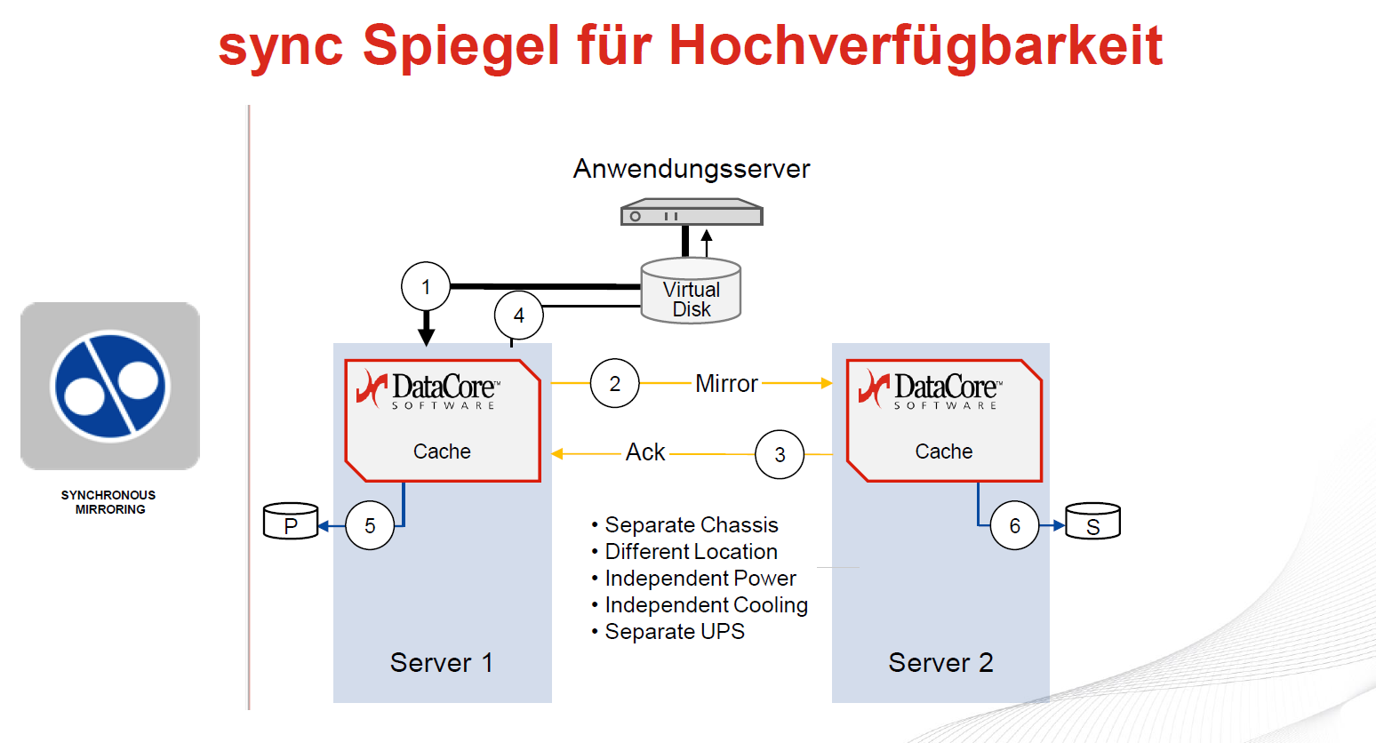 DataCore-Feature: Mirroring/Cache 09.12.