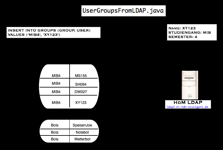 Usergroups from LDAP