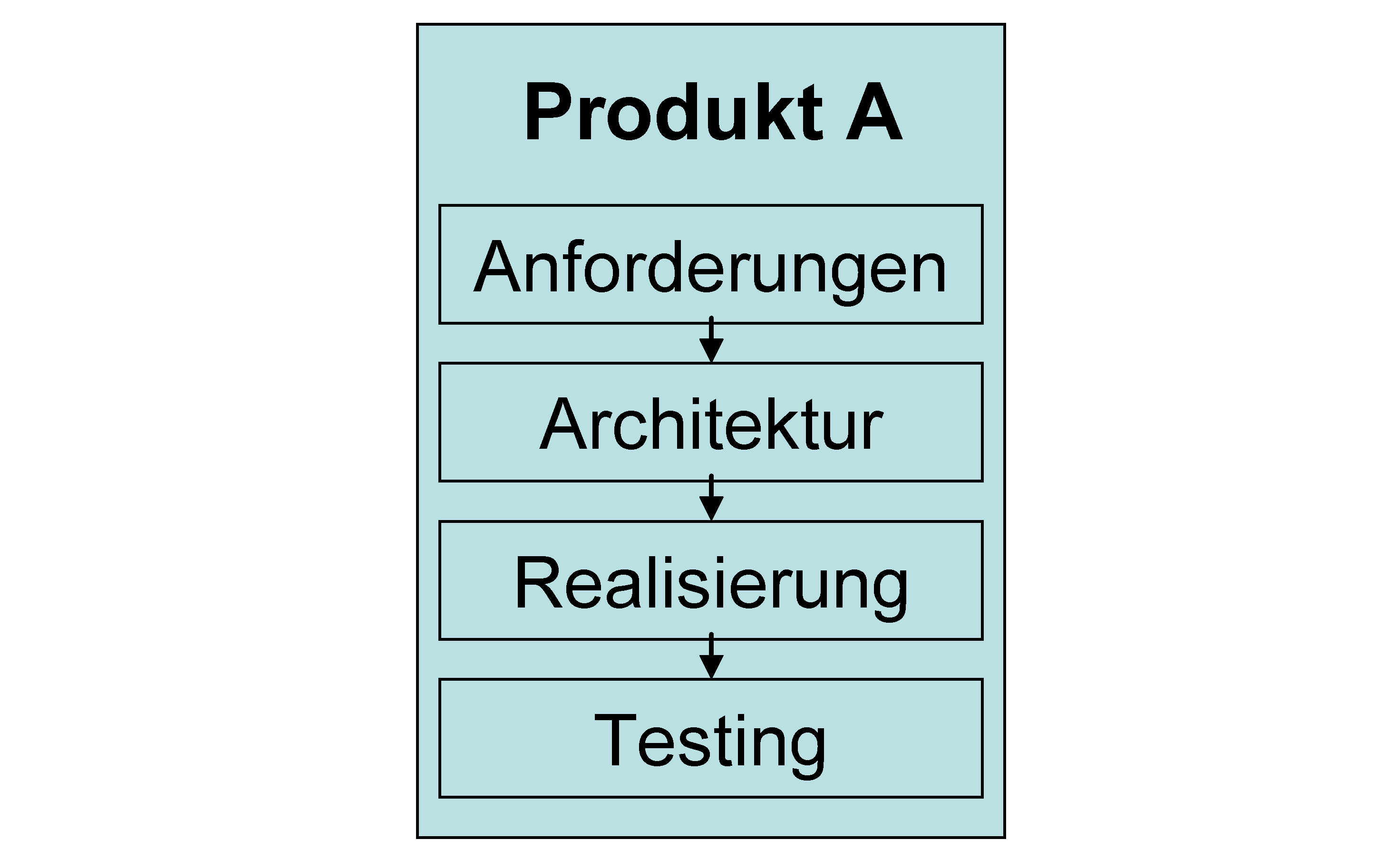 Was ist Software Product Line Engineering?