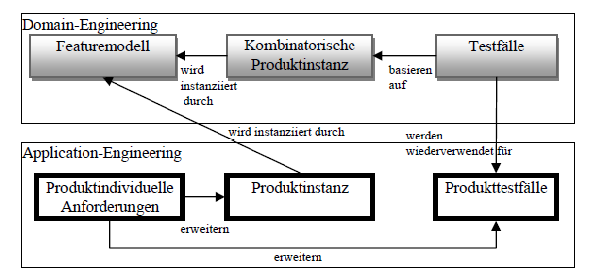 Domain und Application Testing IV Abbildung:
