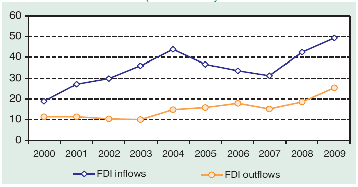 Developing and transition economies share half of global FDI inflows and