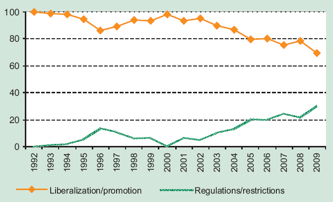 National policy developments: increasing regulation with continued liberalization National Policy changes 1992 2009 (per cent)