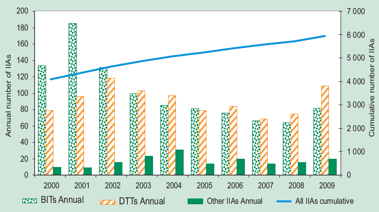 The IIA regime is rapidly evolving Growing number of BITs, DTTs & other IIAs IIAs End of 2009: ~5,440 IIAs 2009: ~4 new IIAs per week Arbitrations End 2009: ~357 ISDS cases 2009: ~32 new known cases