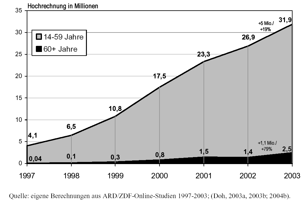 Das Internet als All in onemedium (Birgit v. Eimeren/BeateFrees: Media Perspektiven8/2007) Stand 2007: Über 40 Mio.