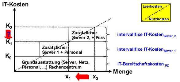 Kostenmanagement Seite 12 Beispiel IT-Outsourcing.