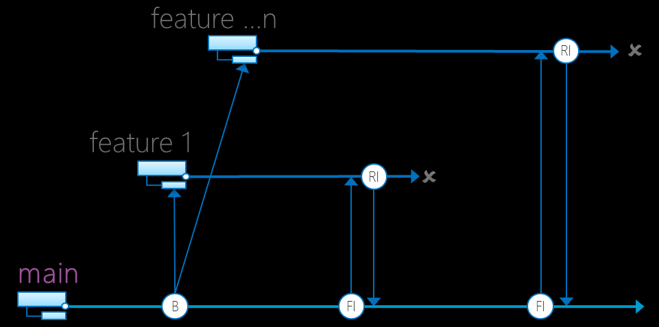 Feature Branch vs Feature Toggle Feature Branch Komplette Isolierung Eher komplexe