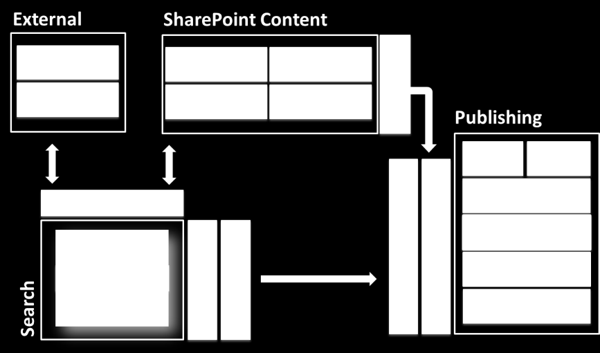 Search Driven Publishing Model Picture: