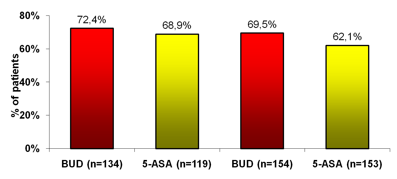 BUC-52/CDA: Oral budesonide vs. oral mesalazine in active CD Clinical Remission (CDAI 150) p = 0.