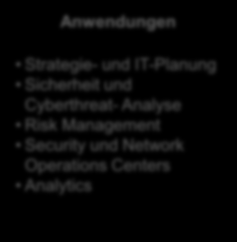 Anwendungsfälle Anwendungen Strategie- und IT-Planung Sicherheit und Cyberthreat- Analyse Risk Management Security und Network Operations Centers Analytics IT Betriebsmanagement System