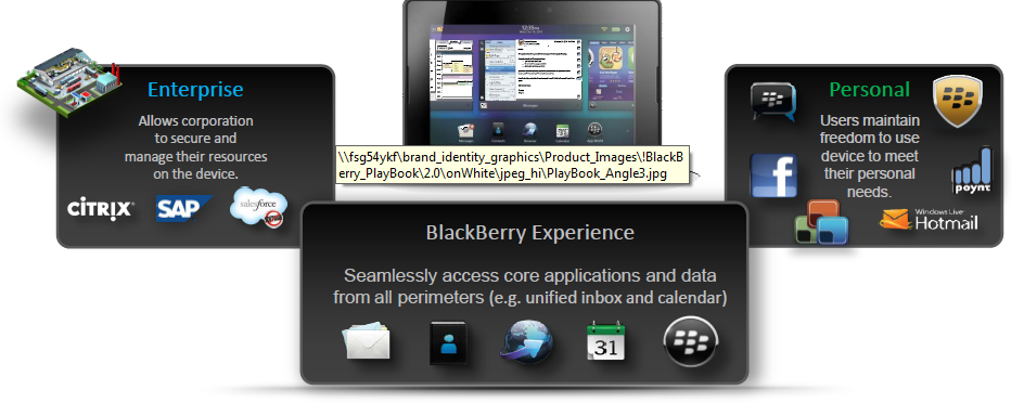 BLACKBERRY BALANCE SECURITY FEATURES Was ist BlackBerry Balance?