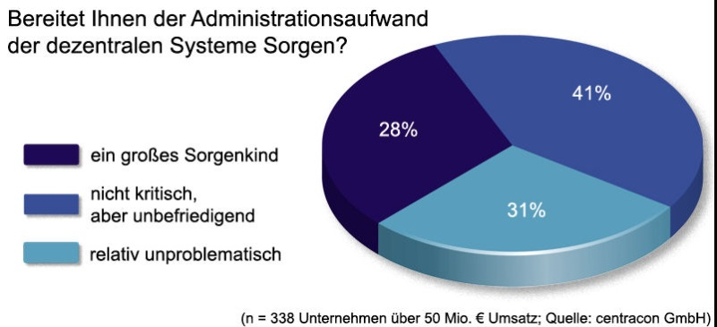 Sorgenkind Desktop Quelle: CIO Magazin, http://www.cio.de/knowledgecenter/desktop_trends/832560/index.