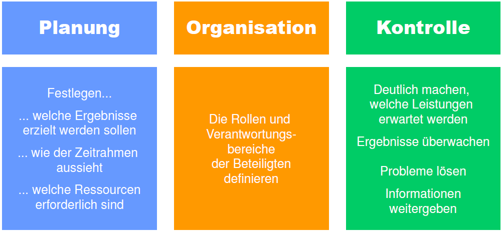 Projekt Management Was ist Projektmanagement? Projektmanagement ist der Prozess, in dem ein Projekt v om Start durch die Durchführungsphase bis zum Ende geführt wird.