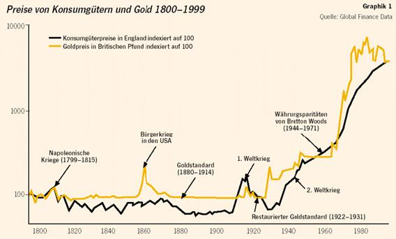 Wertsicherungs-Sparplan: Gold GOLD in physischer Form ist