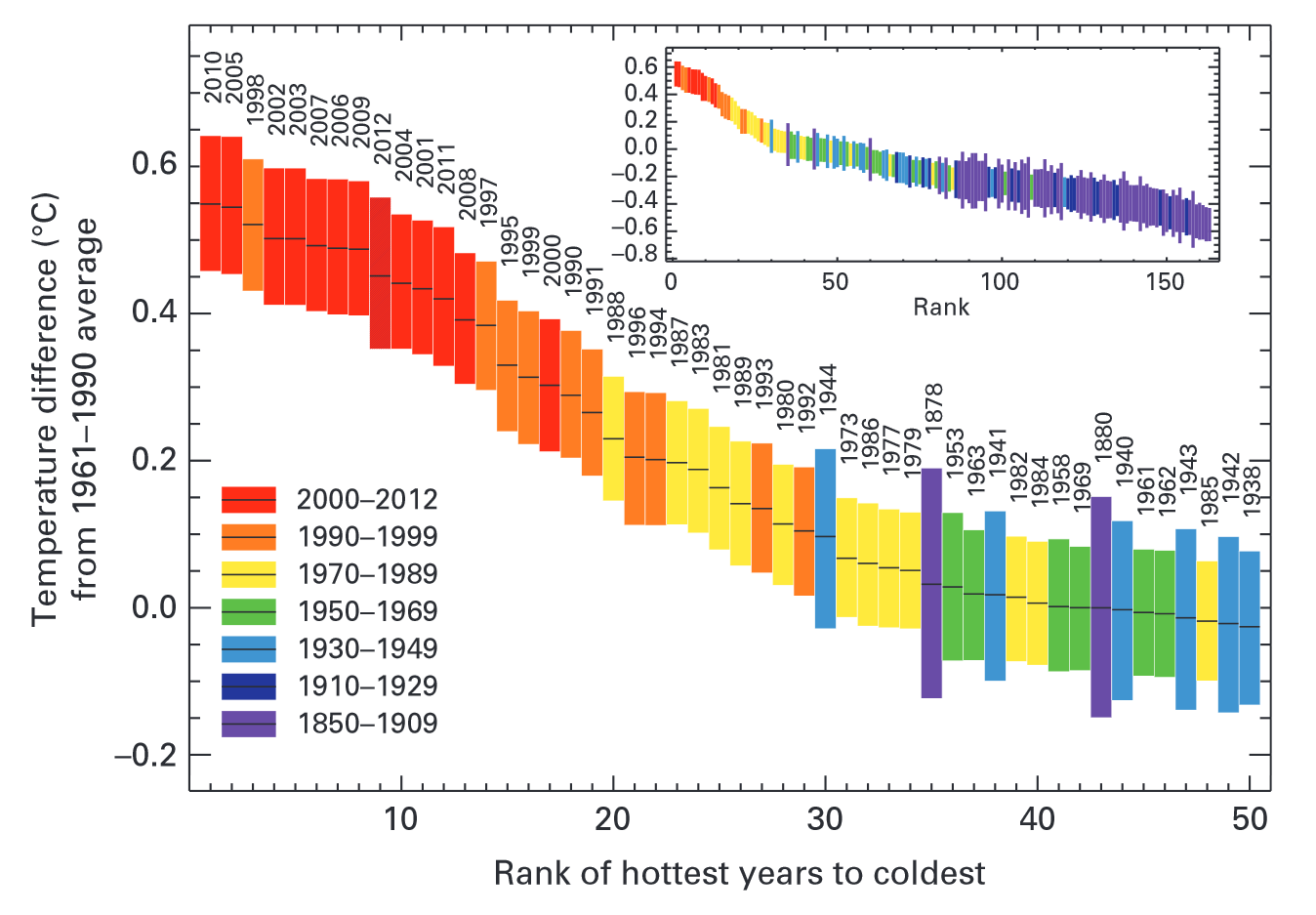 Daten & Fakten zum Klimawandel - Global Met Office Hadley Centre, UK, and Climatic Research Unit,