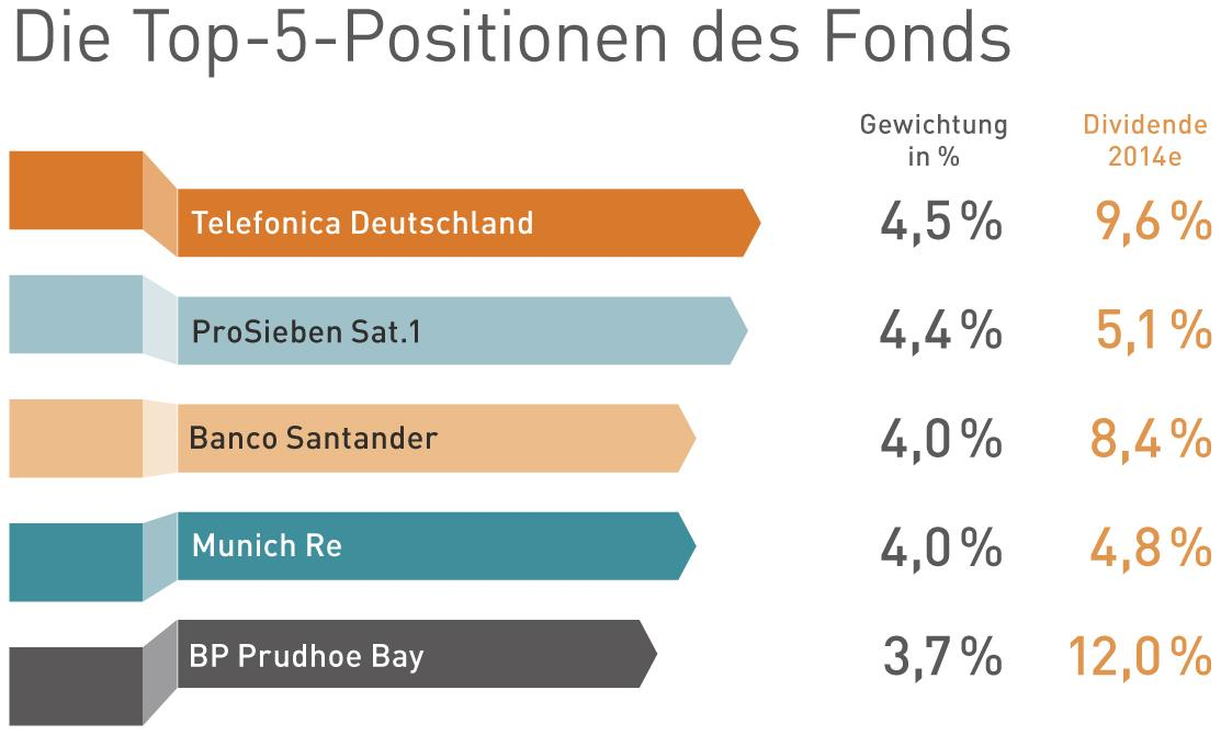 Position im Fonds.