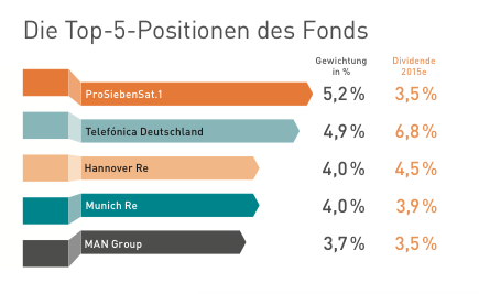 Top5 Positionen im Fonds ProSiebenSat.