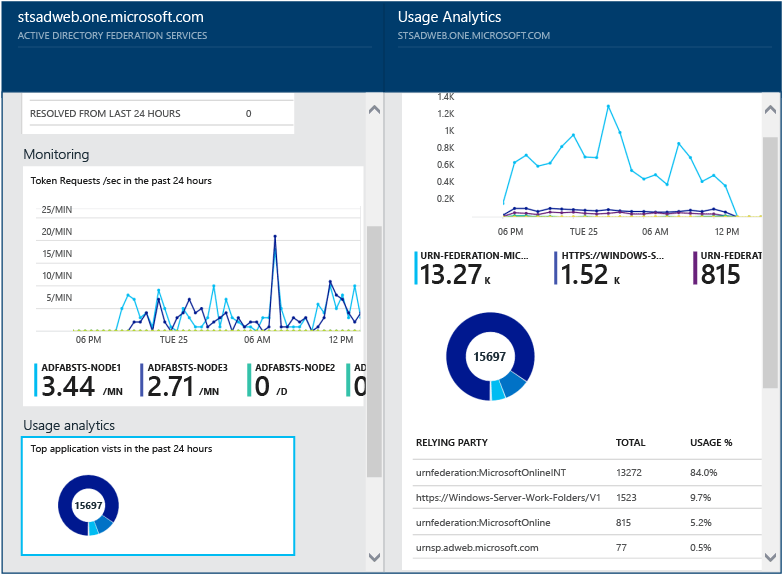 Azure AD Connect Health Monitors ADConnect Sync