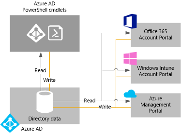 Azure AD mit Cloud-Services Integriert in Microsoft Cloud Services Office 365 Windows Intune Windows Azure IaaS, PaaS, SaaS 7 Integrierbar in 3P Cloud Services