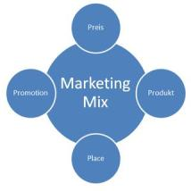 Marketingstrategie Markt Analyse Marketing Mix