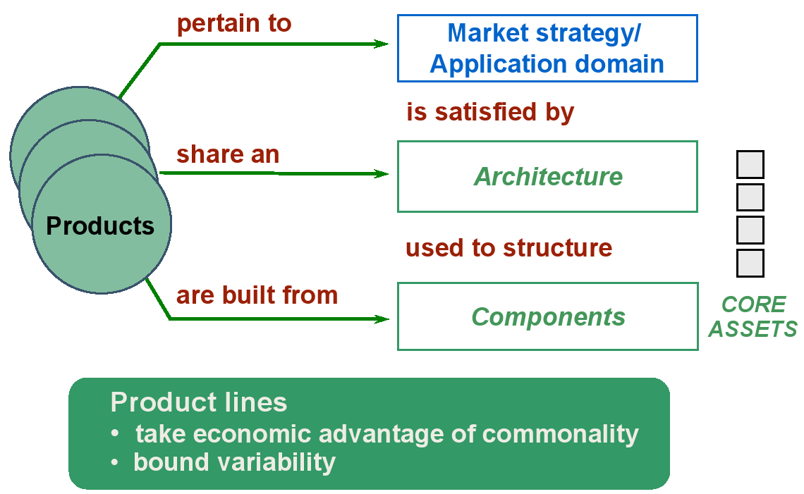 Software-Produktlinien: Definition Software-Produktlinie Definition A software product line is a set of software-intensive systems sharing a common, managed set of features that satisfy the specific