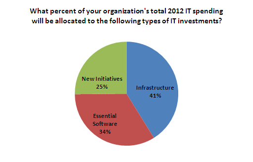IT Budget for New IT Initiatives v.