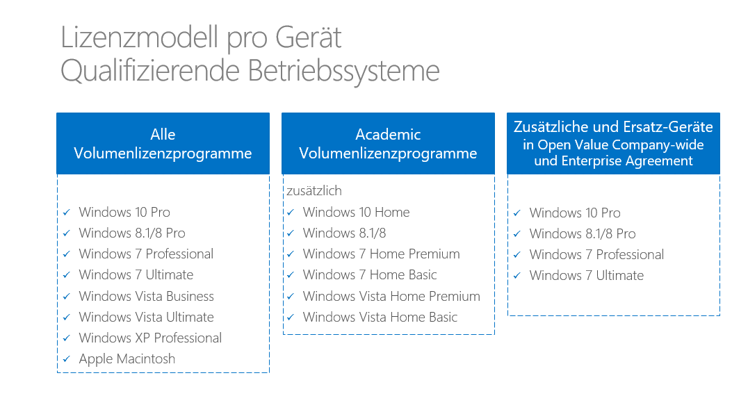 Welche Betriebssysteme gehören nun zu den qualifizierenden Betriebssystemen für ein Volumenlizenzupgrade auf Windows 10 Pro und Windows 10 Enterprise bzw. Windows 10 Education?