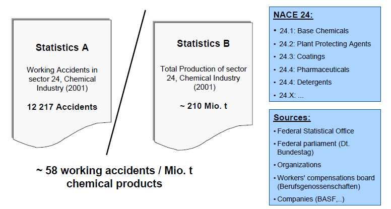 Calculation of Social Indicators sources: BASF (2011)