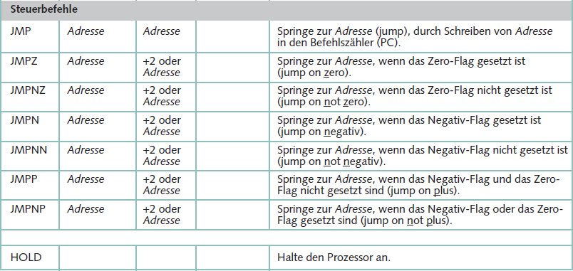 Operationsprinzip einer