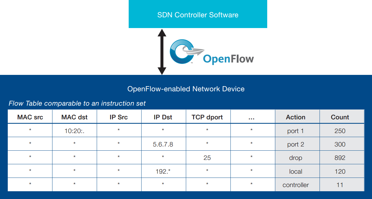 OpenFlow Flow-Table Quelle: https://www.opennetworking.