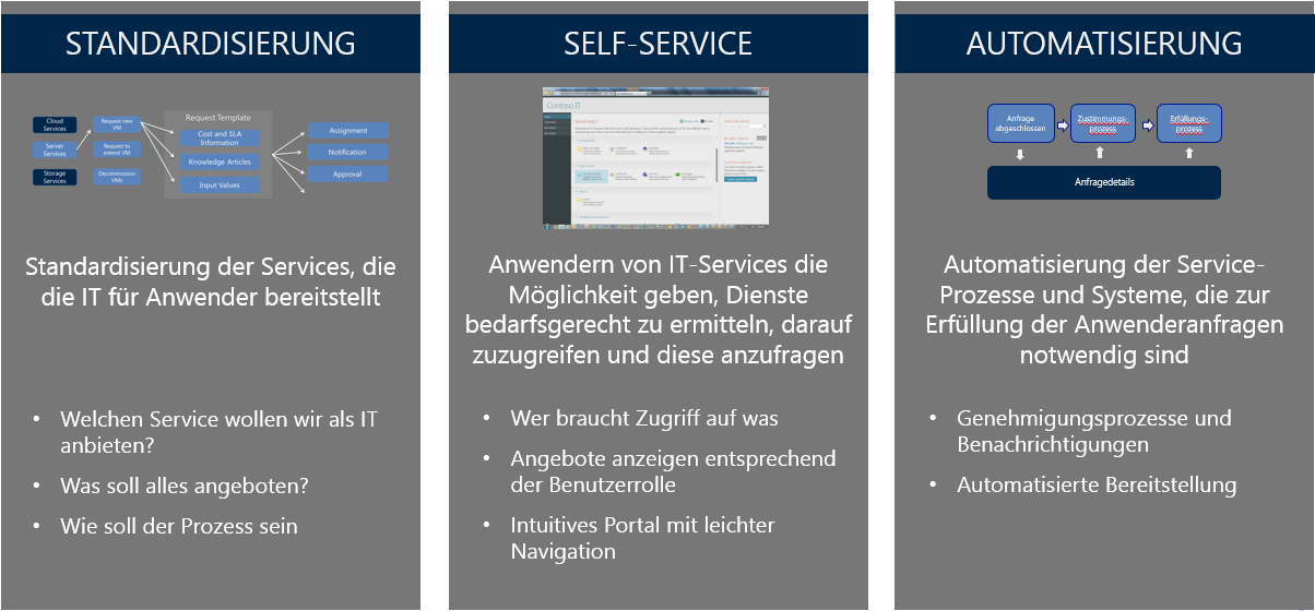 System Center 2012 R2 Automatisierung 12 08.