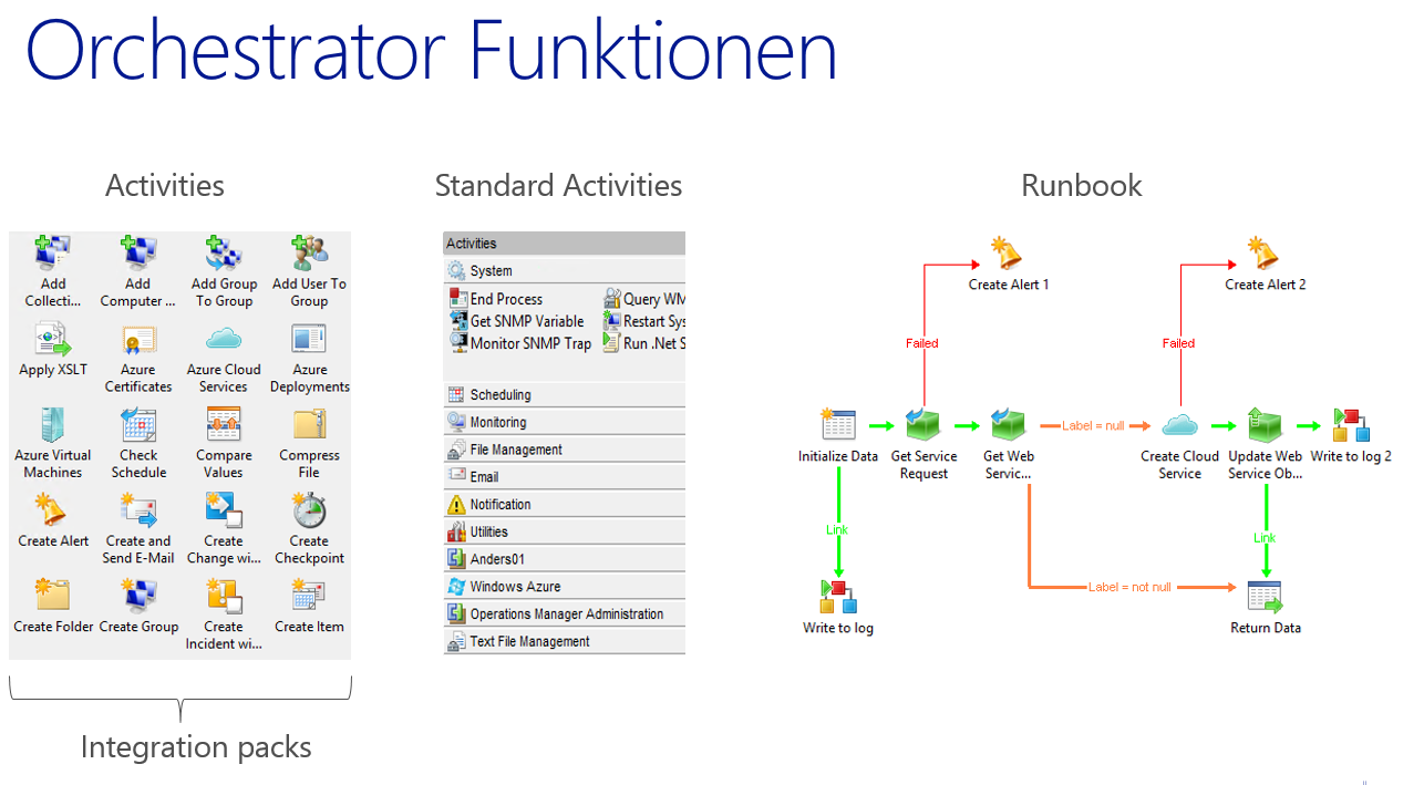 System Center 2012 R2 Automatisierung Orchestrator