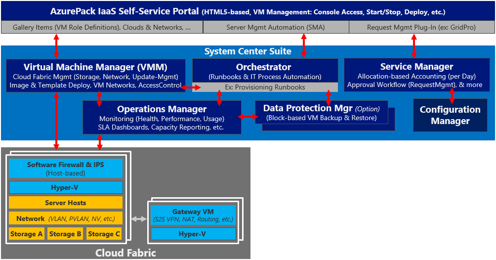 System Center 2012 R2 Windows Azure Pack 34 08.