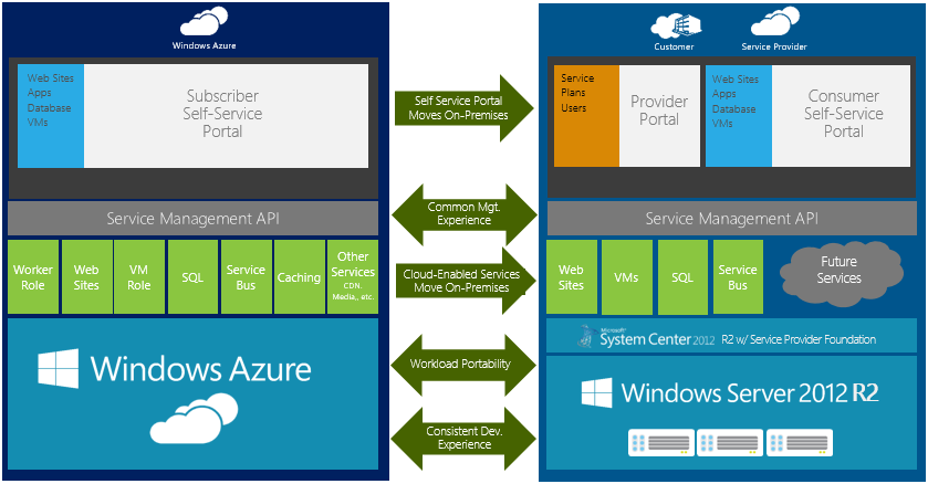 System Center 2012 R2 Azure Pack vs. Azure 36 08.