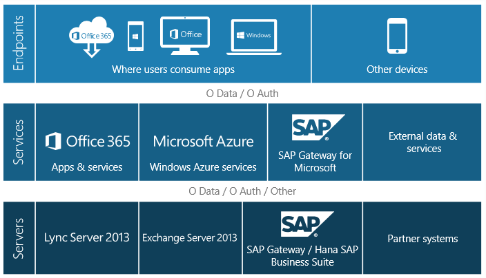 Warum SAP Gateway for Microsoft? Enhancing productivity Is an interoperability framework for secure integration between SAP and Microsoft technologies.