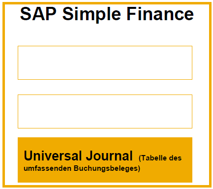 SAP Simple Finance Add-On / SAP Accounting