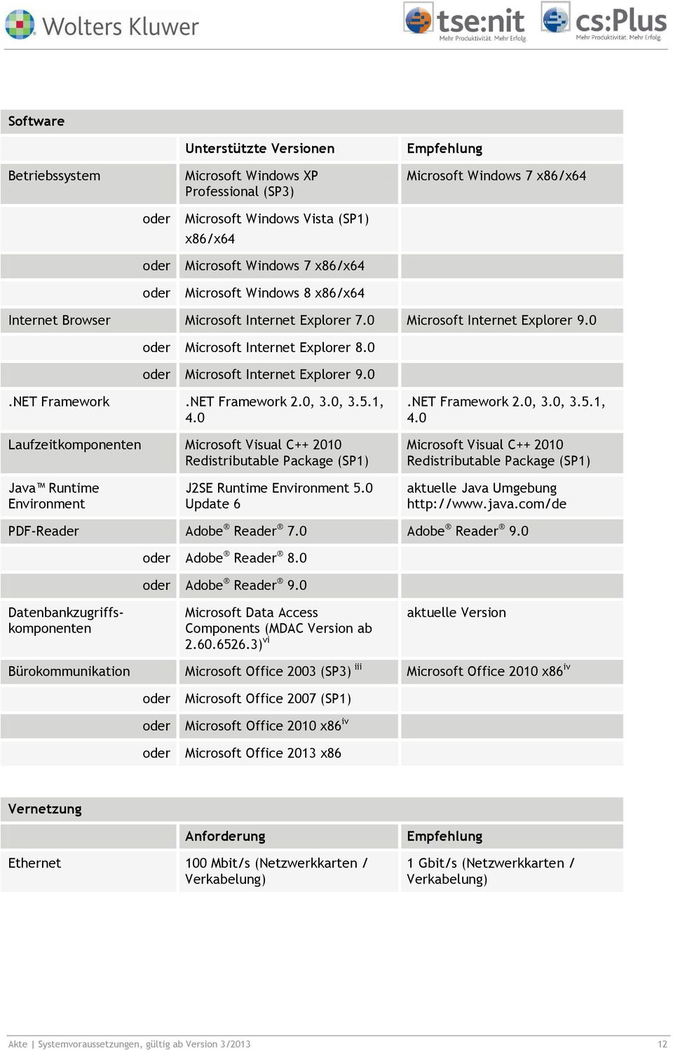 1, 4.0 Laufzeitkomponenten Microsoft Visual C++ 2010 Redistributable Package (SP1).NET Framework 2.0, 3.0, 3.5.1, 4.0 Microsoft Visual C++ 2010 Redistributable Package (SP1) Java Runtime Environment J2SE Runtime Environment 5.