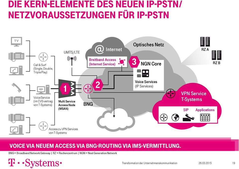 Voice Services (IP Services) VPN Service T-Systems SIP Applications Access zu VPN Services von T-Systems Voice via neuem Access via BNG-Routing via