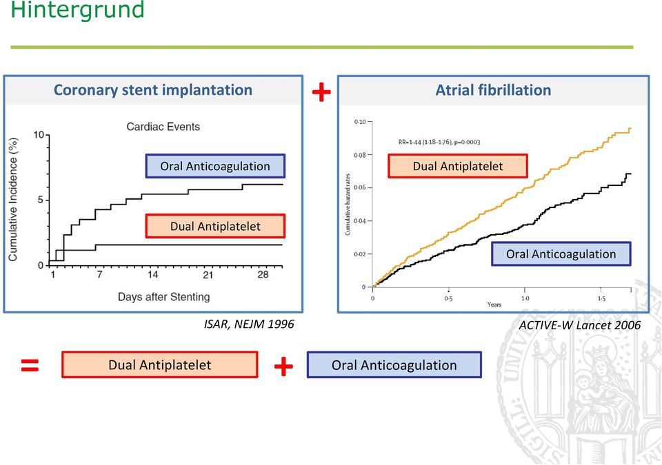Dual Antiplatelet Oral Anticoagulation ISAR, NEJM 1996