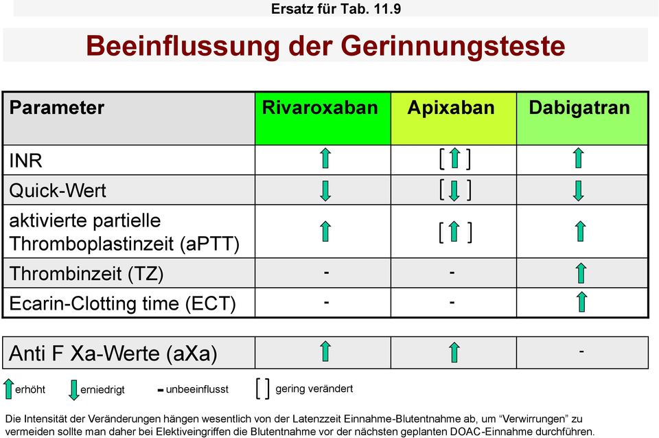 Thromboplastinzeit (aptt) Thrombinzeit (TZ) - - Ecarin-Clotting time (ECT) - - Anti F Xa-Werte (axa) erhöht erniedrigt -